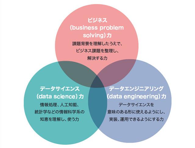 重なり合った3つの円です。1つ目の円にはビジネス力、2つ目の円にはデータサイエンス力、3つ目の円にはデータエンジニアリング力と書いてあります。